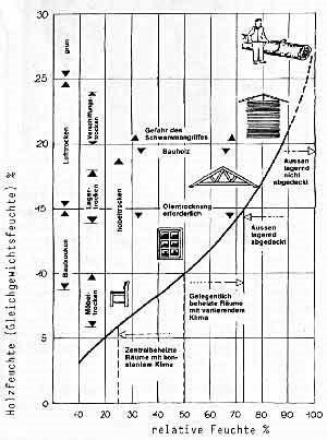 Wissenswertes Zu Holztrockner Und Holztrocknung Trocknungsanlagen